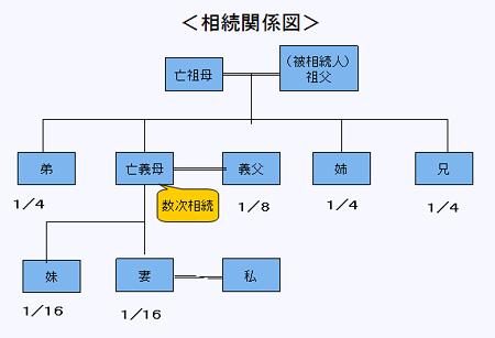 20121007相続関係図
