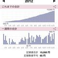 Photos: 20130109貯金合計