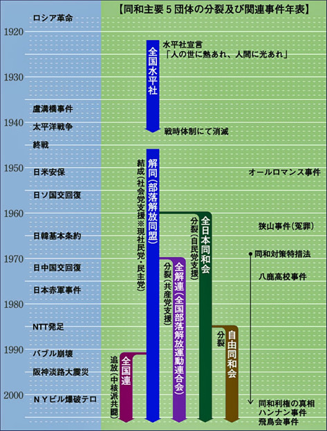 写真: 同和主要5団体の分裂及び関連事件年表