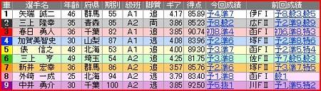 a.大宮競輪10R