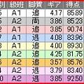写真: a.大宮競輪10R