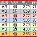 写真: a.函館競輪10R