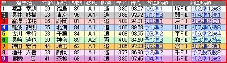 a.函館競輪11R
