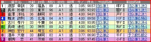 写真: a.函館競輪11R