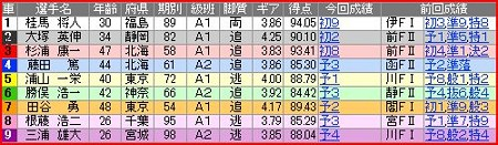 a.いわき平競輪11R