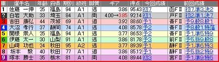 a.京王閣競輪9R