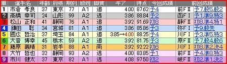 a.京王閣競輪11R
