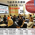Photos: Lower voter turnout 最低投票率