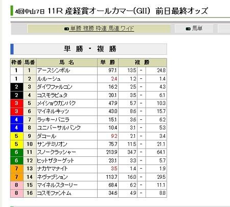 20120922_オールカマー_前日単勝オッズ