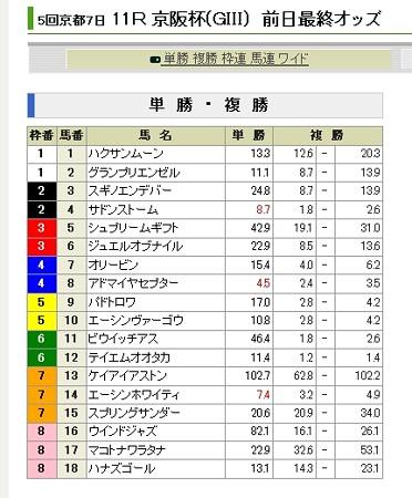 20121123_京阪杯_前日単勝オッズ