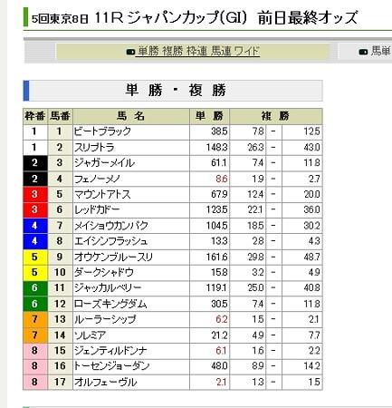 20121124_JC_前日単勝オッズ