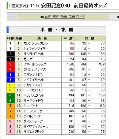 20130601_安田記念_前日単勝オッズ