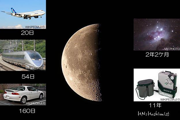 Photos: 2014.02/22の月(IMG_3356) と所要時間