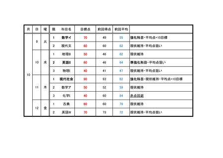 2012.10 中間テスト対策