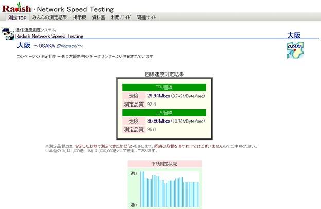 ネット速度