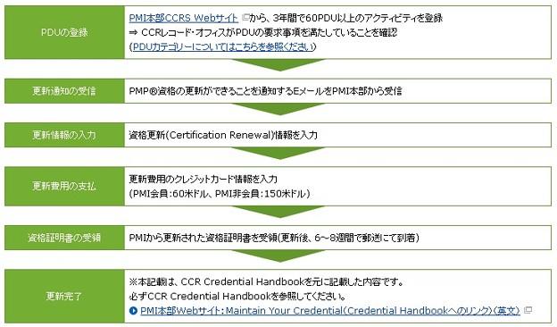 PMP資格更新の手順