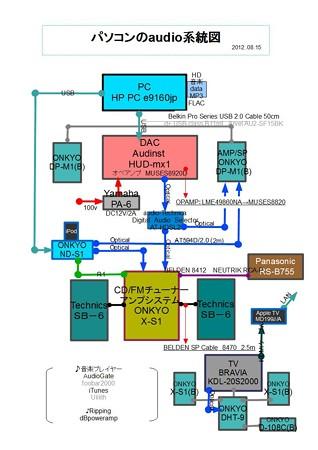 パソコンのaudio系統図 2012.08.15