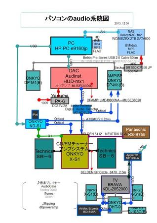 パソコンのaudio系統図 2013.12.04