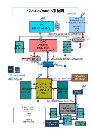 パソコンのaudio系統図 2013.12.13