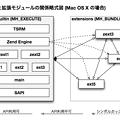 PHPと拡張モジュールの関係略式図 (Mac OS X の場合)