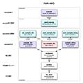 実行とコンパイル: PHP+APC