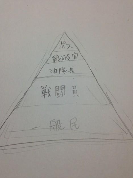 階級ピラミッド
