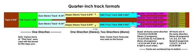 Quarter-inch track formats