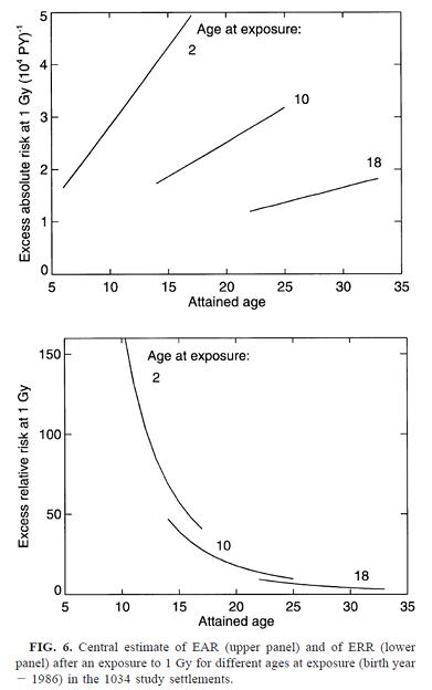 Photos: チェルノブイリ甲状腺がんの年齢依存性